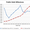 Non-Sports Graph of the Day: National Debt v. Stock Market