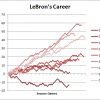 Graphs of the Day: Bird vs. Bron