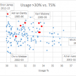 LeBron's High-Usage Shooting Efficiency (Featuring Adrian Dantley)