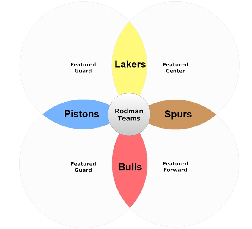 Rodman Teams