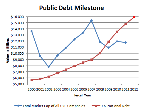 Non-Sports Graph of the Day: National Debt v  Stock Market