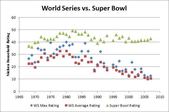 Live Blog Tomorrow, Plus: Why Baseball and I Are, Like ...
